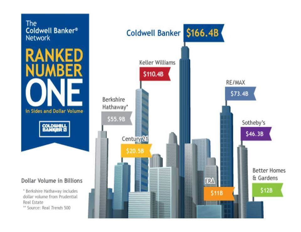 classifica coldwellbanker leader network immobiliari per volume transato blog di coldwell banker italy - 11178272 1441717432795512 2404652620413632791 n - About us
